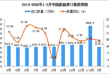 2020年3月中国原油进口量为4110.1万吨 同比增长4.5%
