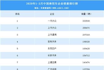 2020年一季度中国乘用车企业销量排行榜