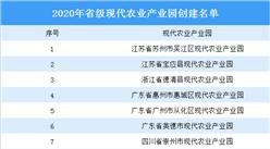 2020年省级现代农业产业园创建名单发布:8个产业园入选(图)