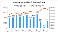 2020年3月东莞各镇街新房成交量及房价排行榜:临深片区塘厦凤岗成交活跃(附榜单)