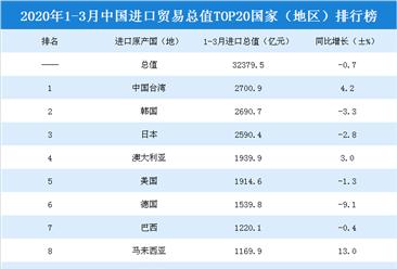 2020年一季度中国进口贸易总值top20国家(地区)排行榜