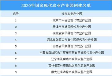 2020年国家现代农业产业园创建名单发布:31家产业园入选