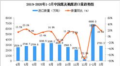 2020年3月中国煤及褐煤进口量为2783.3万吨 同比增长18.5%