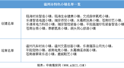 浙江2020年省级特色小镇申报:温州市特色小镇名单一览(附表)