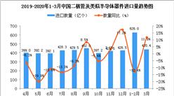 2020年3月中國二極管及類似半導體器件進口量為435.4億個 同比增長11.9%