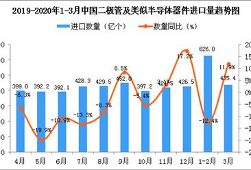 2020年3月中国二极管及类似半导体器件进口量为435.4亿个 同比增长11.9%