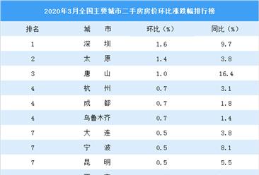 3月二手房房价涨跌排行榜:深圳领涨全国 杭州涨幅扩大(图)