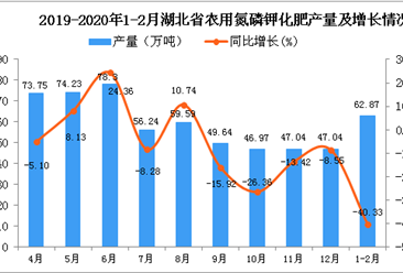 2020年1-2月湖北省农用氮磷钾化肥产量及增长情况分析
