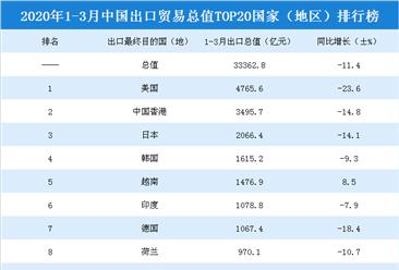 2020年一季度中国出口贸易总值TOP20国家(地区)排行榜