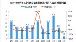 2020年3月中國空載重量超過2噸的飛機進口量同比下降90.3%