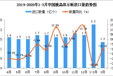2020年3月中国液晶显示板进口量为1.3亿个 同比下降10.1%