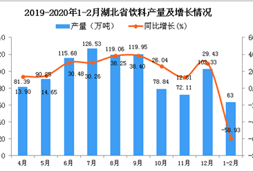 2020年1-2月湖北省纱产量同比下降45.09%