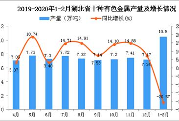 2020年1-2月湖北省十种有色金属产量及增长情况分析
