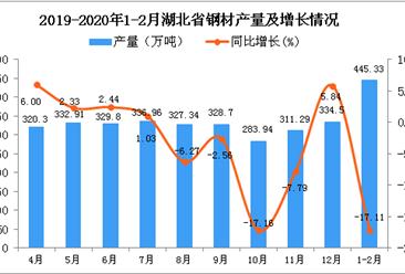 2020年1-2月湖北省钢材产量及增长情况分析
