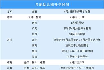 教育部要求為民辦幼兒園紓困解難 中國民辦幼兒園前景如何?(圖)