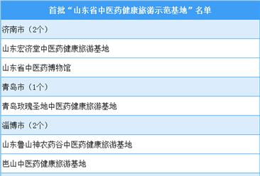 """首批""""山东省中医药健康旅游示范基地""""公布(附完整名单)"""