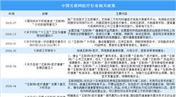 互联网医疗首诊放开 2020年中国互联网医疗政策汇总(图)