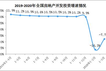房地产受疫情冲击如何?2020年1-3月全国房地产开发投资同比下降7.7%(附图表)
