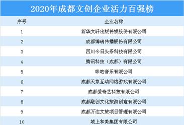 2020年成都文创企业活力百强排行榜