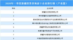 2020年一季度新疆投资拿地前十企业排行榜(产业篇)