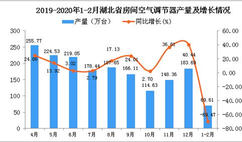 2020年1-2月湖北省空调产量为69.61万台 同比下降69.47%