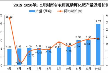 2020年1-2月湖南省农用氮磷钾化肥产量为9.79万吨 同比增长7.7%
