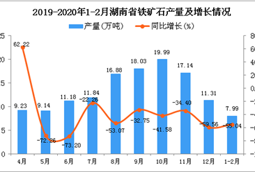 2020年1-2月湖南省铁矿石产量为7.99万吨 同比下降55.04%