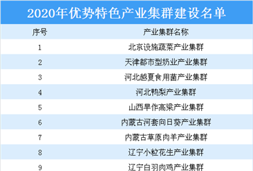 2020年优势特色产业集群建设公示名单出炉:50个产业集群上榜(附详细名单)