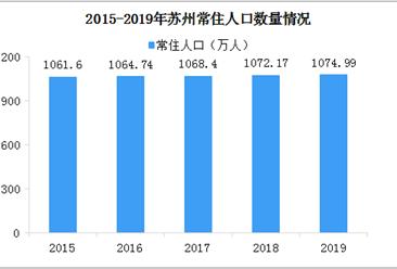 2019年苏州常住人口增加2.82万 户籍人口增加19.05万(图)