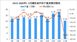 2020年1-2月湖北省汽車產量及增長情況分析