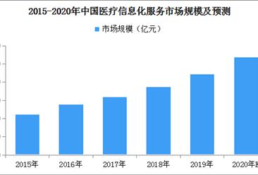 医疗信息化加深:2020年中国医疗信息化服务市场规模或达到108亿元(图)