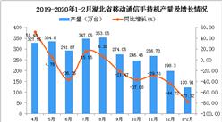 2020年1-2月湖北省手機產量及增長情況分析