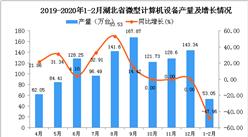 2020年1-2月湖北省微型计算机设备产量为53.05万台 同比下降47.96%