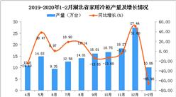 2020年1-2月湖北省家用冷柜产量及增长情况分析