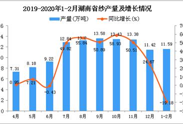 2020年1-2月湖南省纱产量及增长情况分析