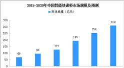 国家邮政局:推动智能快件箱升级加载 2020年中国智能快递柜市场规模预测(图)