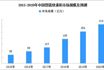 上海完善智能快递柜规范标准 智能快递柜发展现状及难题如何?(图)