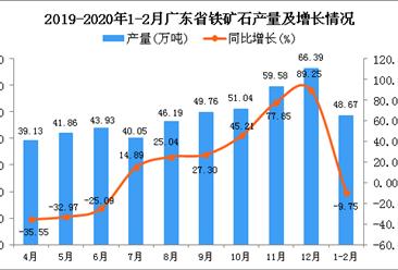 2020年1-2月广东省铁矿石产量为48.67万吨 同比下降9.75%