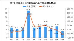 2020年1-2月湖南省汽車產量及增長情況分析