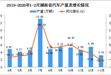 2020年1-2月湖南省汽车产量及增长情况分析