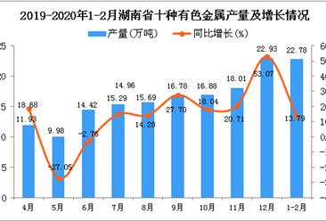 2020年1-2月湖南省十种有色金属产量为22.78万吨 同比增长13.79%