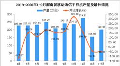 2020年1-2月湖南省手機產量為199.95萬臺 同比下降49.35%