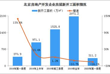 2020年一季度北京房地产市场运行情况:商品房销售面积同比下降41.3%(图)