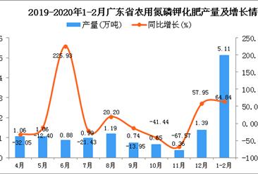 2020年1-2月广东省农用氮磷钾化肥产量为5.11万吨 同比增长64.84%