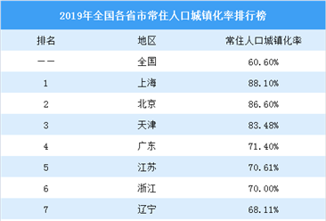 2019年全国各省市常住人口城镇化率排行榜:上海第一 北京第二(图)