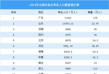 2019年全国各省市常住人口排行榜:广东浙江增量超百万 东北三省人口流失严重(图)