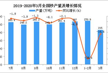 2020年3月全国纱产量统计数据分析