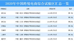 2020年中国跨境电商综合试验区汇总一览(表)