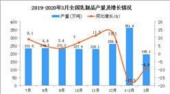 2020年1季度全国乳制品产量同比下降9.8%