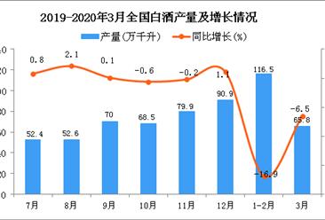 2020年3月全国白酒产量统计数据分析